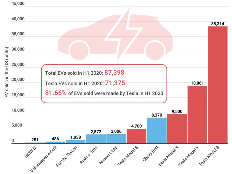 TSLA-market-share-US-2020.jpg