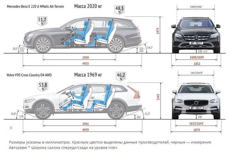 Volvo V90CC vs MB E All-Terrain.JPG